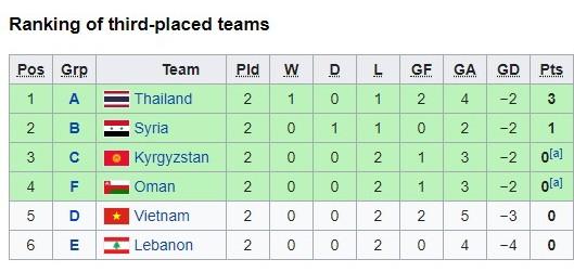 Xếp hạng các đội hạng ba tại 6 bảng Asian Cup 2019 trước lượt trận cuối