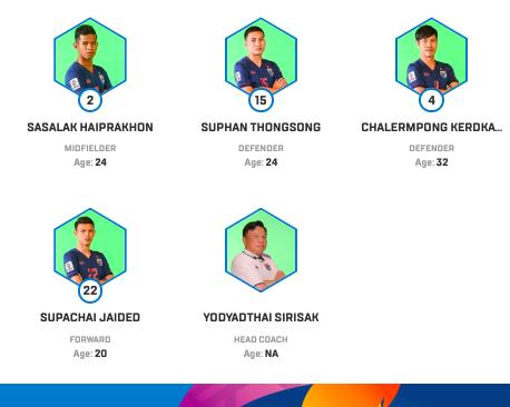 Trang chủ Asian Cup 2019 cập nhật ông Sirisak là HLV trưởng ĐT Thái Lan tại giải