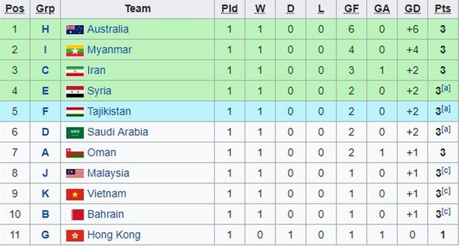 Xếp hạng các đội nhì sau 2 lượt trận vòng loại U23 châu Á 2020