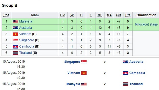 Cửa đi tiếp của U18 Việt Nam phụ thuộc vào kết quả của Thái Lan và Australia ở lượt trận cuối