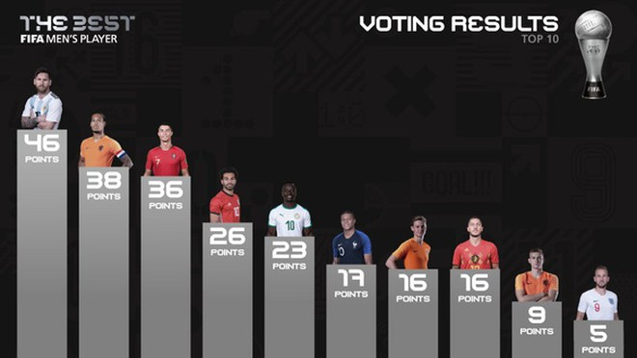 Kết quả bầu chọn giải FIFA The Best 2019 dành cho cầu thủ nam