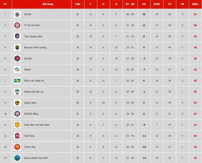 Xếp hạng chung cuộc V-League 2019