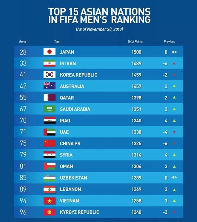 ĐT Việt Nam vươn lên vị trí 94 thế giới - thứ hạng cao nhất lịch sử trong 20 năm qua