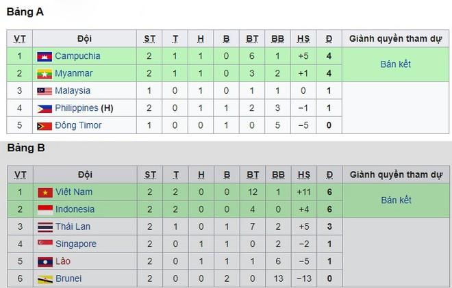 U22 Việt Nam và U22 Campuchia tạm dẫn đầu 2 bảng môn bóng đá nam SEA Games