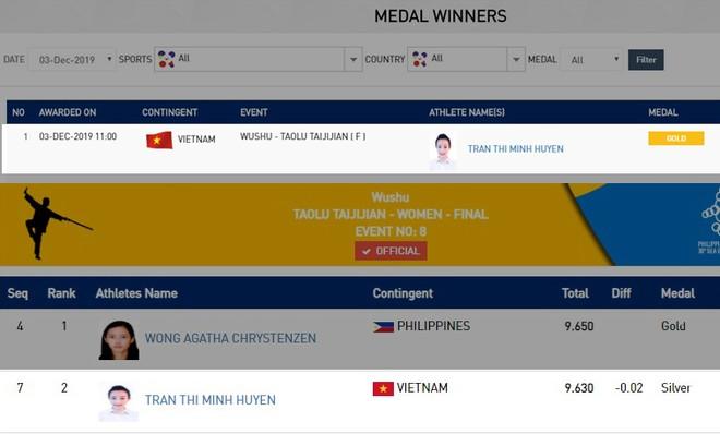 Trong phần thống kê kết quả thi đấu wushu, BTC SEA Games ban đầu thông báo Minh Huyền giành HCV nhưng sau đó sửa lại là HCB