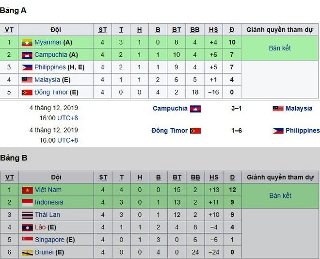 Bảng A ngã ngũ, trong khi bảng B đang là cuộc đua tay ba giữa U22 Việt Nam, U22 Indoensia và U22 Thái Lan