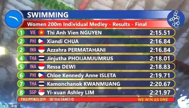 Ánh Viên về nhất 200m hỗn hợp nữ với thành tích 2 phút 15 giây 51