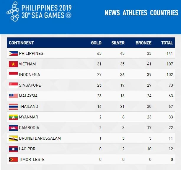 """Huy Hoàng phá tiếp kỷ lục SEA Games, Ánh Viên """"cố hết sức"""" chỉ về nhì"""