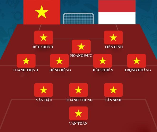 Đội hình dự kiến U22 Việt Nam tại chung kết gặp U22 Indonesia tối nay
