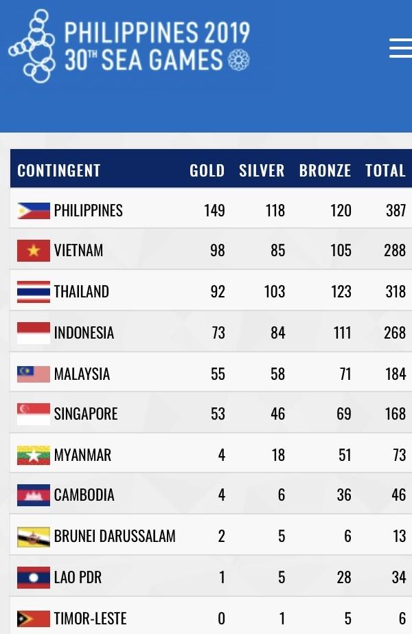Bảng tổng sắp huy chương chung cuộc SEA Games 30-2019