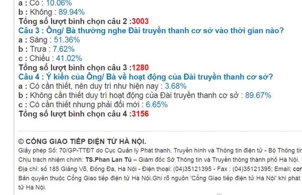 Kết quả khảo sát trên Cổng giao tiếp điện tử TP Hà Nội tính tới 21h ngày 25-2