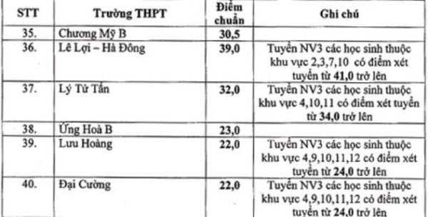Hạ điểm chuẩn tuyển sinh lớp 10 THPT công lập