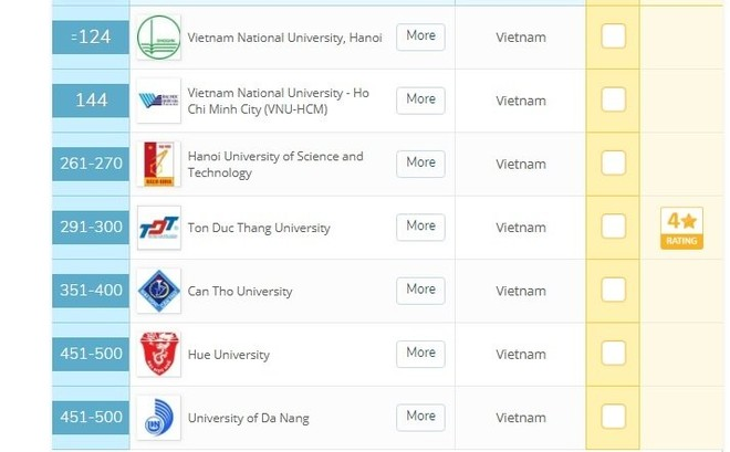 Vượt 15 bậc, ĐHQG Hà Nội đứng đầu nhóm đại học trong nước trên bảng xếp hạng 505 trường tốt nhất châu Á