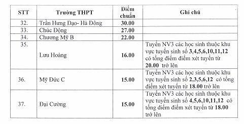Bất ngờ điểm chuẩn lớp 10 công lập Hà Nội giảm mạnh