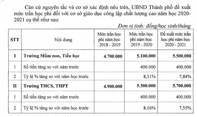 Năm học 2020-2021, Hà Nội đề xuất tăng học phí trường chất lượng cao