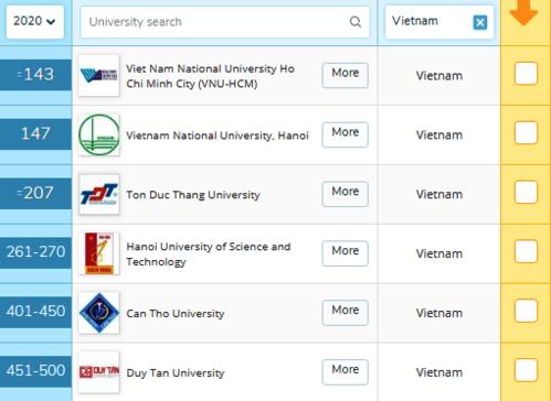 ĐHQG TP Hồ Chí Minh tăng tới 58 thứ hạng so với năm 2018