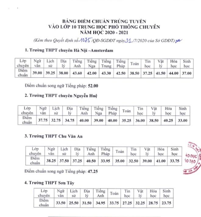 Điểm chuẩn 4 trường chuyên Hà Nội: Chuyên Hóa của Hà Nội-Amsterdam đứng nhất bảng