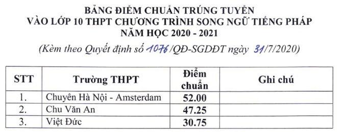 Công bố điểm chuẩn vào lớp 10 THPT của 113 trường công lập tại Hà Nội ảnh 5