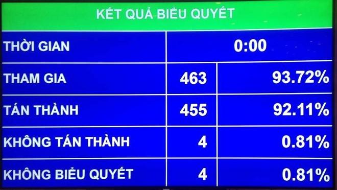 Kết quả biểu quyết thông qua nghị quyết về miễn nhiệm Chủ tịch Quốc hội