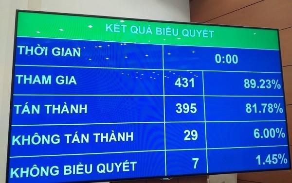 Kết quả biểu quyết thông qua Nghị quyết về việc miễn nhiệm Bộ trưởng Bộ Y tế với bà Nguyễn Thị Kim Tiến