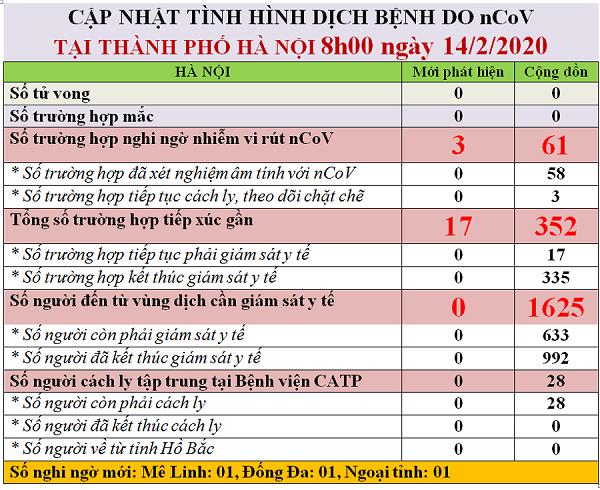 Cập nhật dịch Covid-19 tại Hà Nội