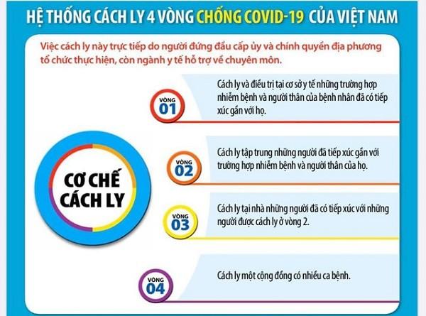 Quy trình cách ly 4 vòng của Việt Nam
