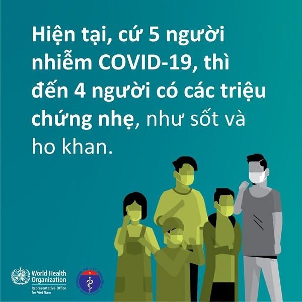 Cứ 5 người nhiễm Covid-19 thì 4 người triệu chứng nhẹ