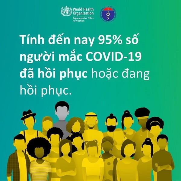 95% người mắc Covid-19 đã và đang hồi phục