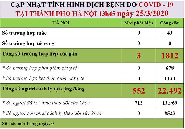 Cập nhật tình hình dịch Covid-19 ở Hà Nội tính đến chiều 25-3