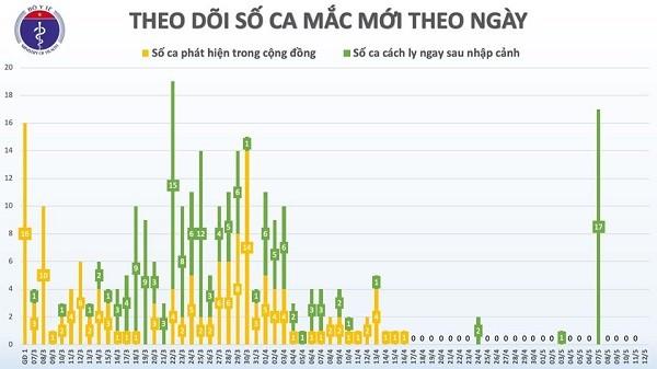 Việt Nam đã trải qua 26 ngày không ghi nhận ca Covid-19 mới trong cộng đồng