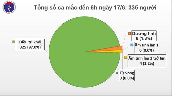 Tình hình dịch bệnh Covid-19 tại Việt Nam tính đến sáng 17-6