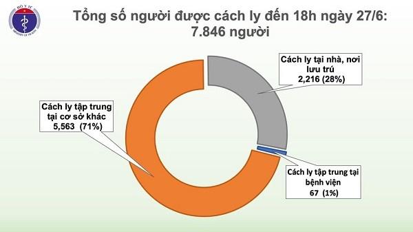 Tình hình cách ly các trường hợp nhập cảnh để phòng Covid-19 tính đến 27-6