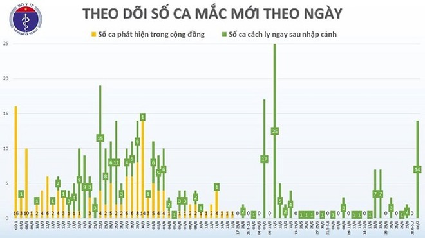 Thống kê số ca mắc Covid-19 theo ngày tại Việt Nam