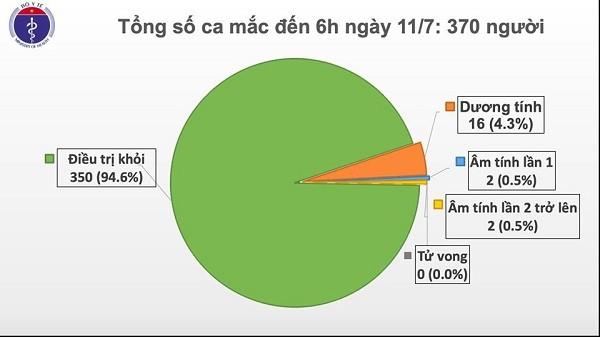Tình hình bệnh nhân Covid-19 tại Việt Nam tính đến 6h ngày 11-7