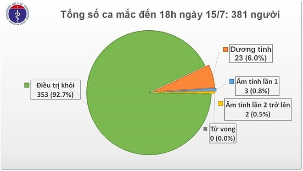 Tình hình bệnh nhân Covid-19 tại Việt Nam tính đến chiều 15-7