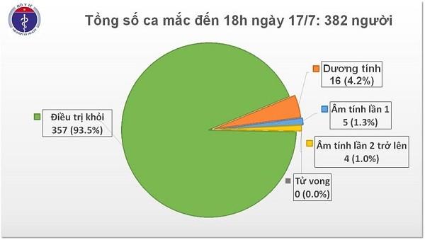 Tình hình bệnh nhân Covid-19 tại Việt Nam tính đến chiều 17-7