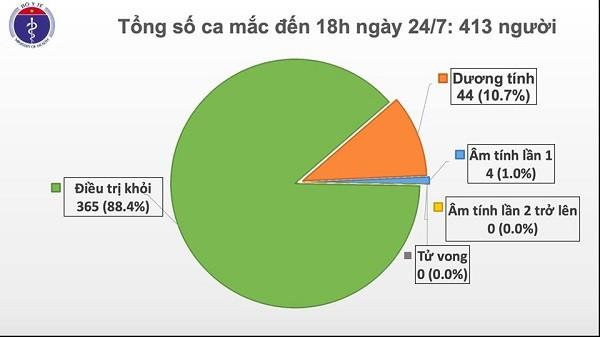 Tình hình bệnh nhân mắc Covid-19 tại Việt Nam tính đến 18h chiều 24-7