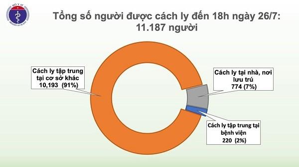 Tình hình cách ly phòng chống dịch Covid-19 tại Việt Nam tính đến 18h chiều nay