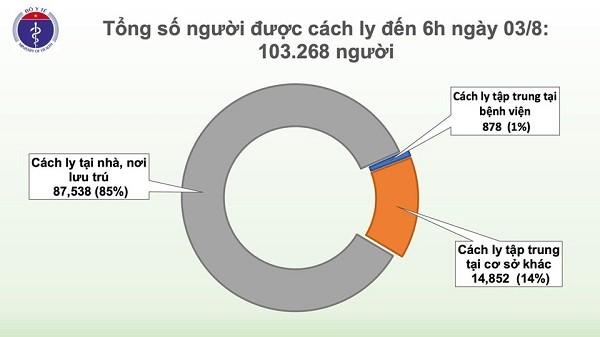 Tổng số người đang được cách ly phòng Covid-19 tại Việt Nam tính đến 6h sáng 3-8