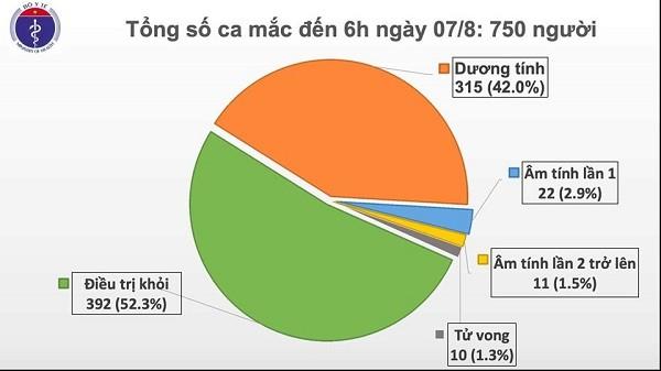 Tình hình bệnh nhân mắc Covid-19 tại Việt Nam tính đến 6h sáng 7-8