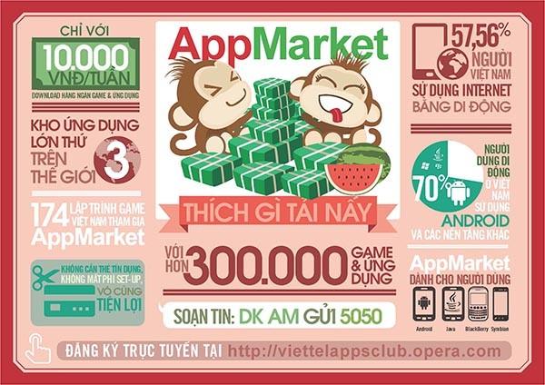 """""""Chợ ứng dụng"""" cho phép tải game và ứng dụng với chi phí tiết kiệm"""