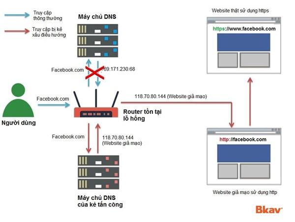 Mô hình tấn công router