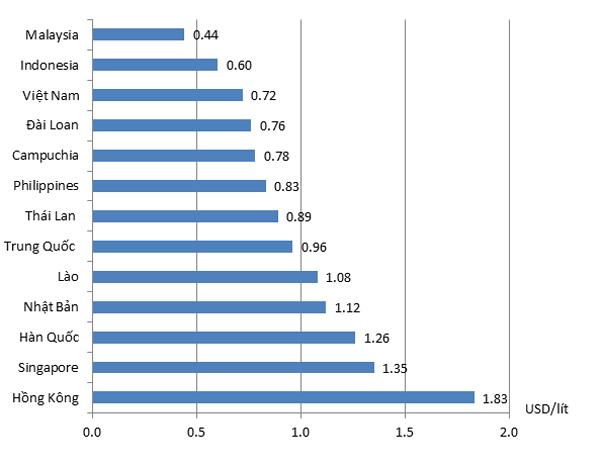 So sánh giá xăng của Việt Nam và các nước trong khu vực (nguồn: VINPA)