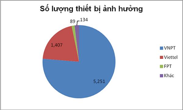 Số lượng thiết bị bị ảnh hưởng bởi lỗ hổng theo thống kê của Bkav