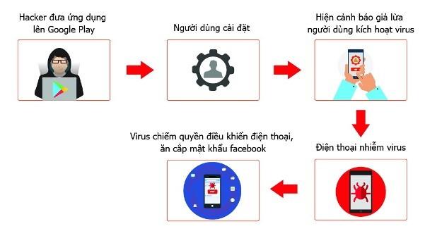 Virus tấn công hàng nghìn điện thoại thông minh