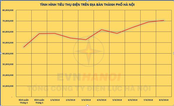 Tiêu thụ điện liên tục tăng trong tháng 6-2018