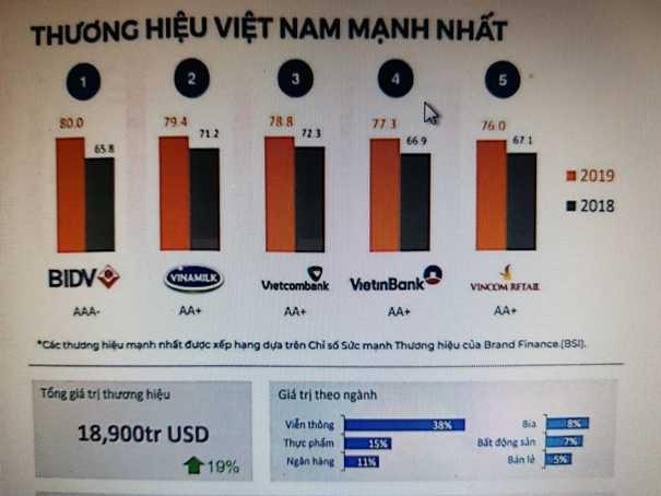 Bảng xếp hạng Top 50 thương hiệu mạnh nhất Việt Nam 2019