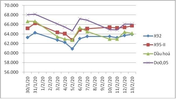 Diễn biến giá xăng dầu trong kỳ điều hành