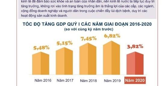 GDP quý I-2020 tăng trưởng 3,82%