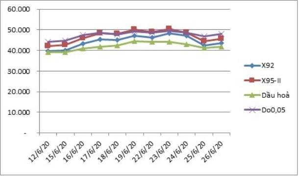 Diễn biến giá xăng dầu thế giới 15 ngày qua, xu hướng tăng giá là chủ yếu